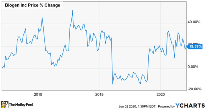 Biogen's three-year stock price.