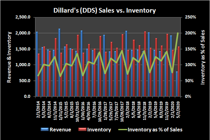 Dillard's (DSS) revenue versus inventory, and inventory as a percentage of sales