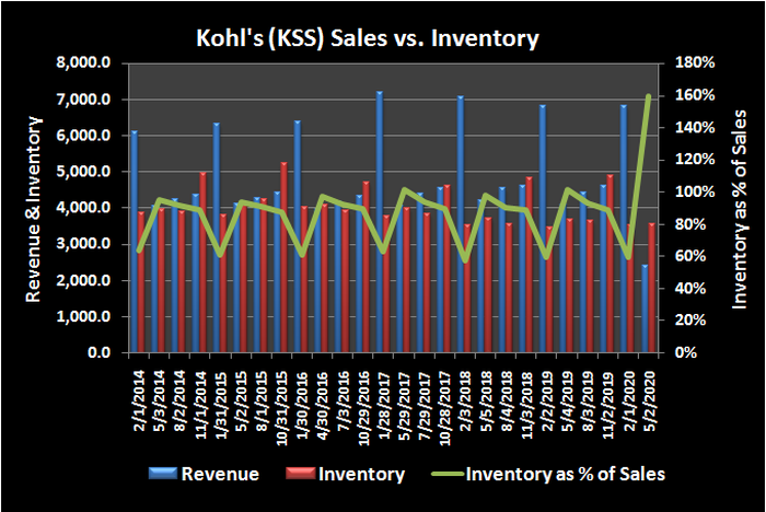 Kohl's (KSS) revenue versus inventory, and inventory as a percentage of sales