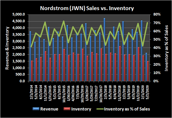 Nordstrom (JWN) revenue versus inventory, and inventory as a percentage of sales