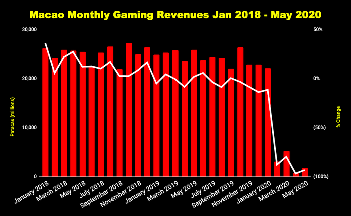 Macao monthly gaming revenue