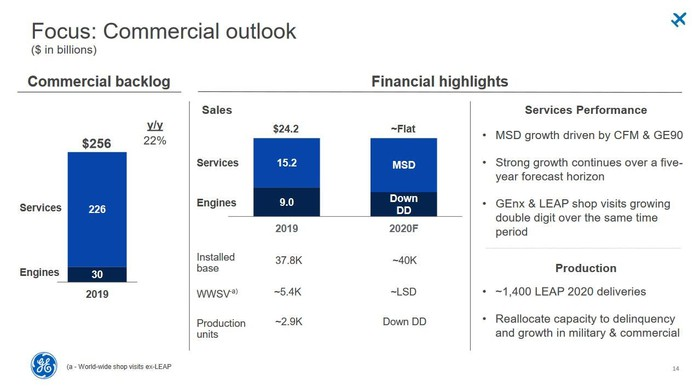 A chart showing the products vs. services breakdown of GE Aviation's commercial revenue