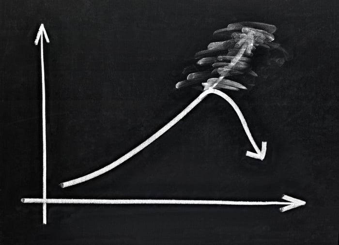 A stock chart rises then falls.