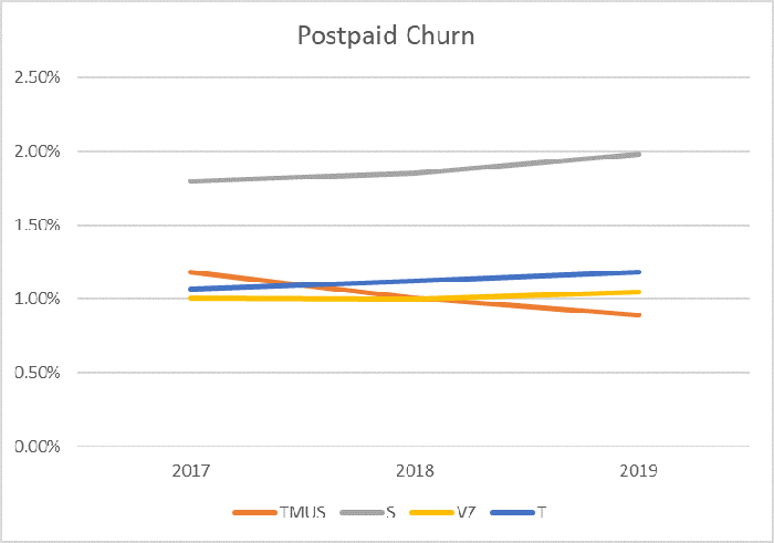 Chart showing postpaid churn among T-Mobile Sprint Verizon and AT&T