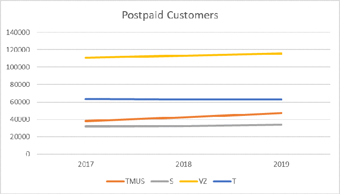 Lines chart showing postpaid wireless customers for TMUS S VZ and T from 2017 through 2019