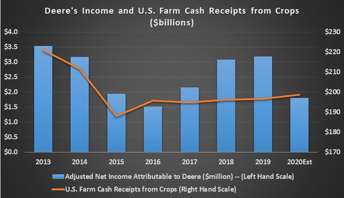 Deere's income and U.S. farm cash receipts from crops.