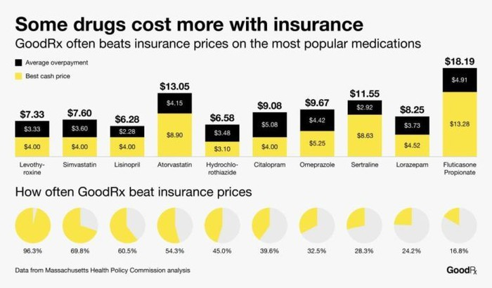 Drug pricing with GoodRx coupon vs. insurance.