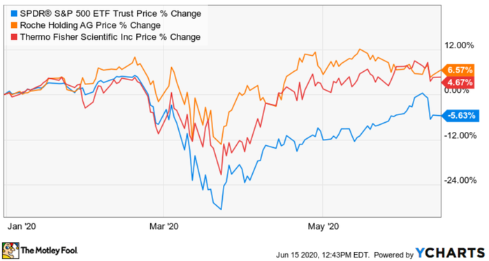 A graph comparing Thermo and Roche's stock growth.
