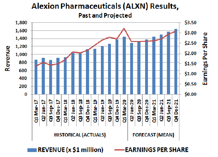 Alexion Pharmaceuticals (ALXN) revenue and per-share earnings, past and projected