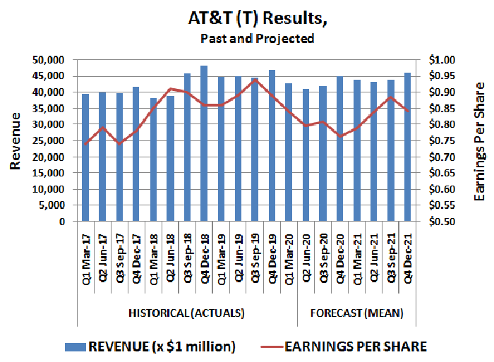 AT&T (T) revenue and per-share earnings, past and projected