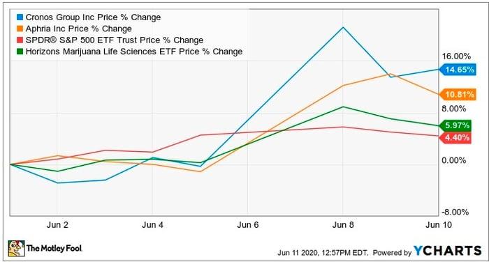 Stock price of Cronos, Aphria and SPY