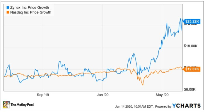 Chart showing Zynex's growth against Nasdaq's growth for the year.