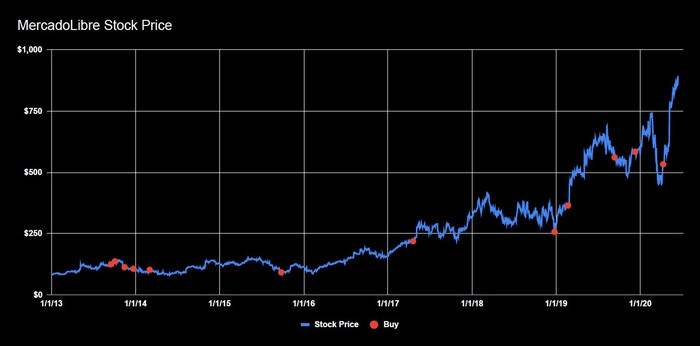 MercadoLibre stock price history from 1/1/2013 (around $82) through 6/12/2020 (at $896).