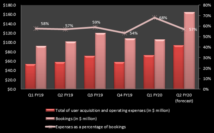 Chart showing Glu Mobile's bookings and expenses.