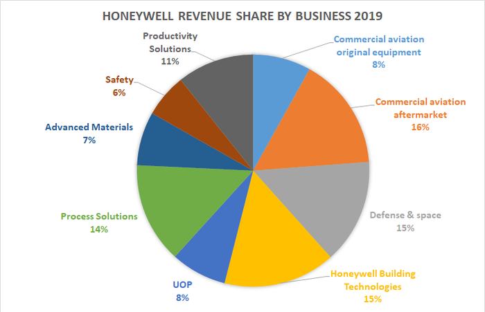 Honeywell's revenue share by business.