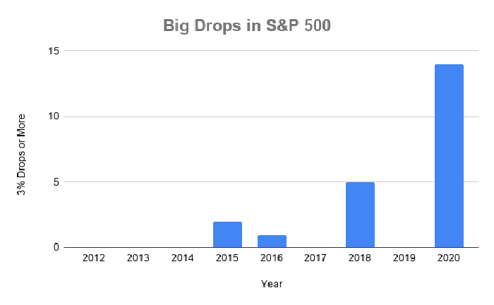 Chart showing big drops by year in the S&P 500 going back to 2012.