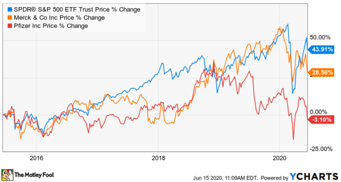 A chart depicting the change in Merck and Pfizer's stock prices.