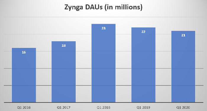 A chart showing Zynga's Q1 DAUs at 16 million in 2016, 18 million in 2017, 23 million in 2018, 22 million in 2019, and 21 million in 2020.