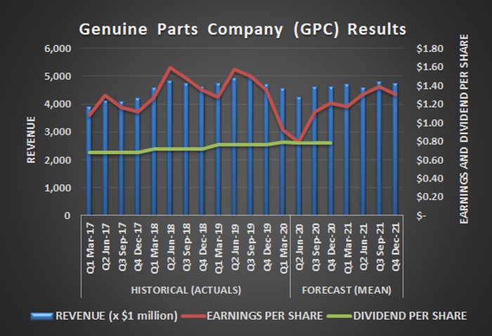 Genuine Parts Company (GPC) revenue, per-share earnings, and per-share dividends, past and projected