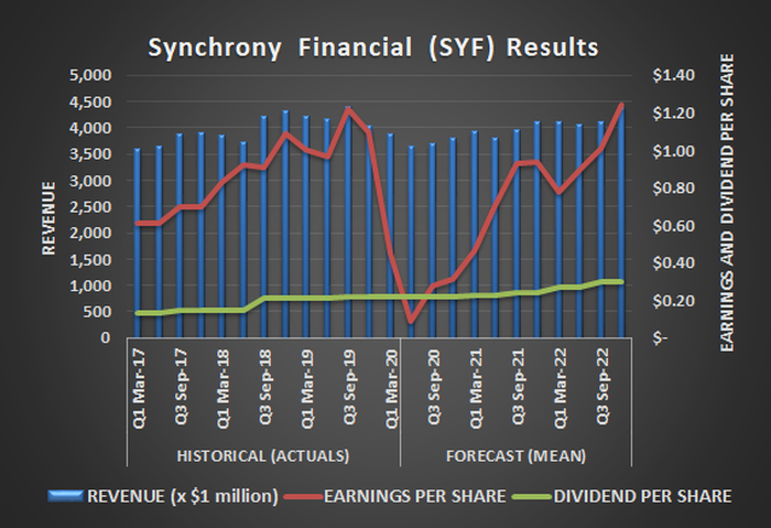 Synchrony Financial (SYF) revenue, per-share earnings, and per-share dividends, past and projected