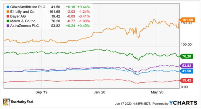 Past year's performance for GSK and top competitors.