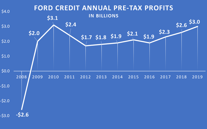 Graphic showing $2.6 billion Ford Credit loss in 2008