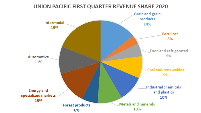 Union Pacific revenue share