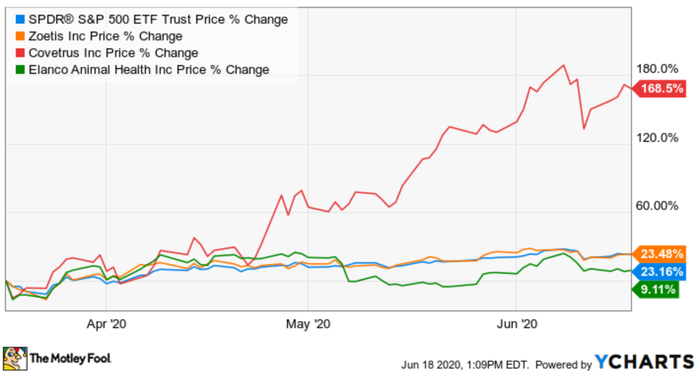 A graph depicting the change in stock price for Covetrus, Elanco, and Zoetis.