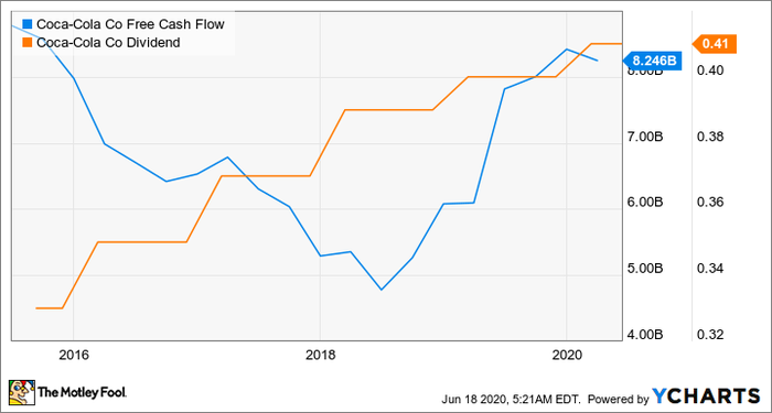 A graph shows a dip in Coca-Cola's free cash flow around 2018 while the dividend continues to rise.