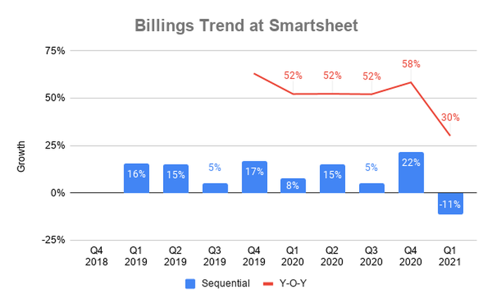 Chart showing billings growth over time at Smartsheet