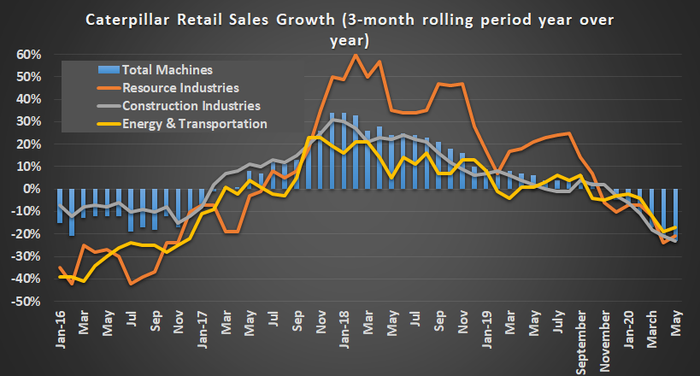 Graph showing Caterpillar retail sales growth