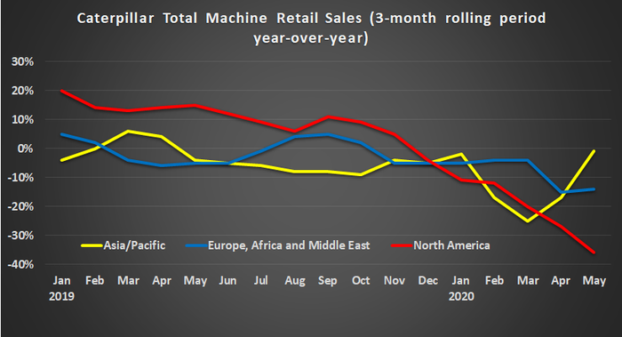 Graph showing Caterpillar retail sales by region.