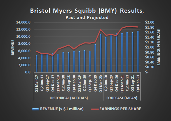 Bristol-Myers Squibb (BMY) earnings and revenue results, past and projected