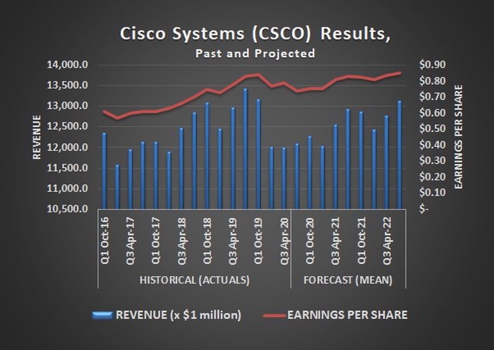 Cisco (CSCO) earnings and revenue results, past and projected