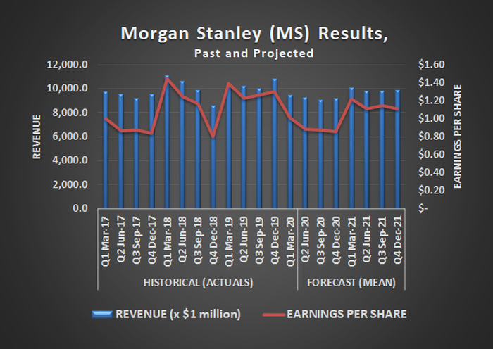 Morgan Stanley (MS) earnings and revenue results, past and projected