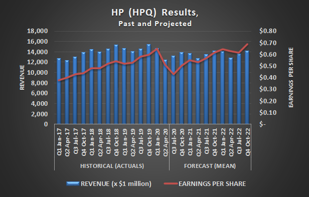 HP (HPQ) revenue and earnings per share, past and projected