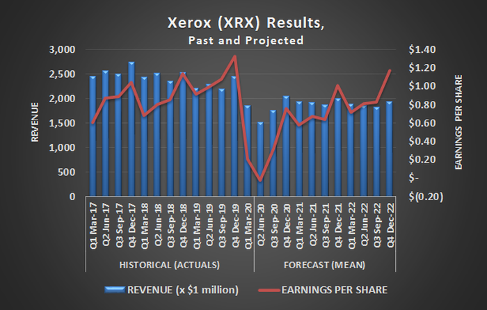 Xerox (XRX) revenue and earnings per share, past and projected