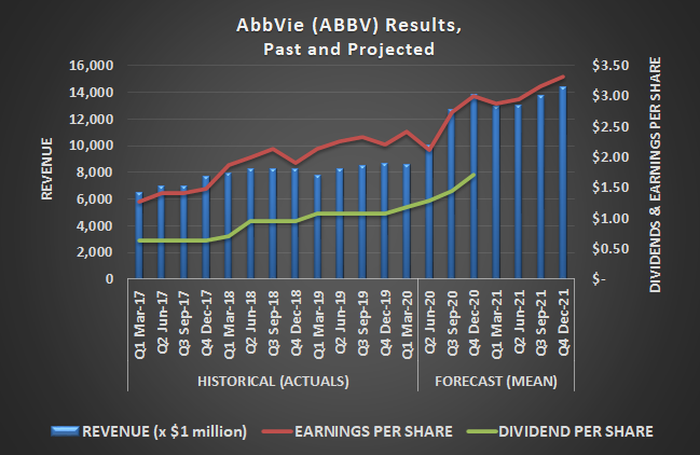 AbbVie (ABBV) earnings, revenue, and dividends, past and projected