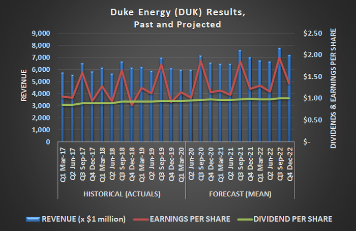 Duke Energy (DUK) earnings, revenue, and dividends, past and projected
