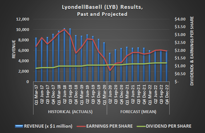 LyondellBasell (LYB) earnings, revenue, and dividends, past and projected