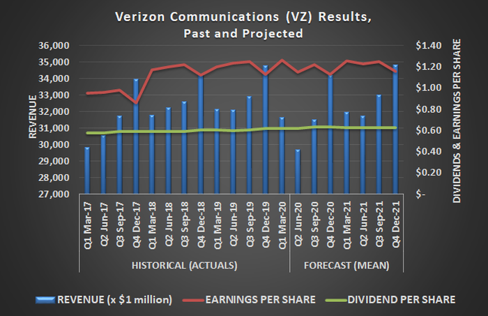 Verizon (VZ) earnings, revenue, and dividends, past and projected