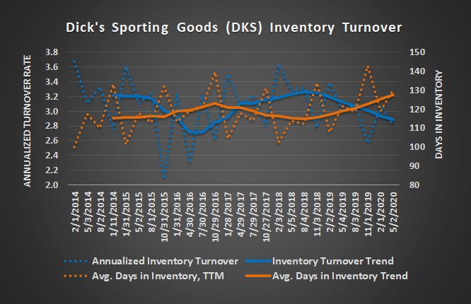 Dick's Sporting Goods (DKS) inventory turnover metrics