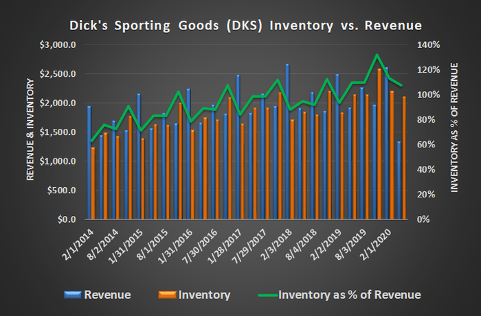 Dick's Sporting Goods (DKS) revenue and inventory historical comparison