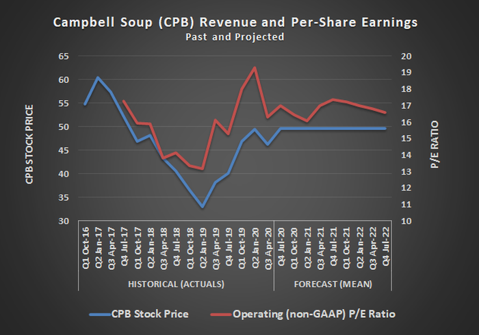 Campbell Soup (CPB) stock price and P/E ratio, past and projected