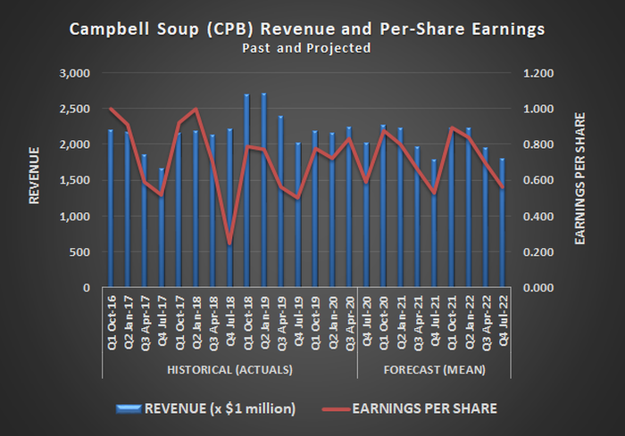Campbell Soup (CPB) revenue and per-share earnings, past and projected