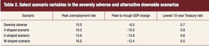 Bank Stress Test Economic Assumptions
