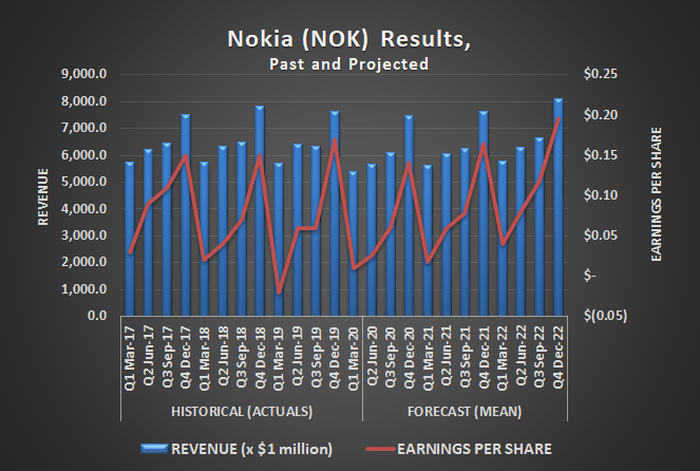 Nokia (NOK) quarterly revenue and per-share earnings, historical and estimated