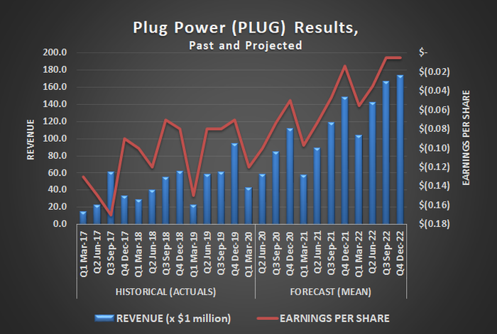 Plug Power (PLUG) quarterly revenue and per-share earnings, historical and estimated