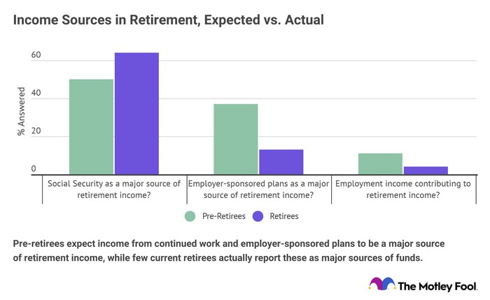 Chart showing expected vs. actual sources of income for current vs. future retirees.