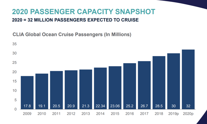 Bar graph showing steadily increasing passenger growth between 2009 and projected 2020 figures.